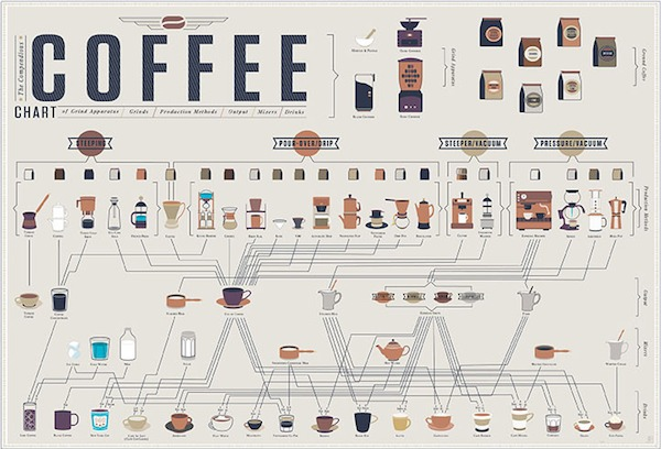 compendious-coffee-chart