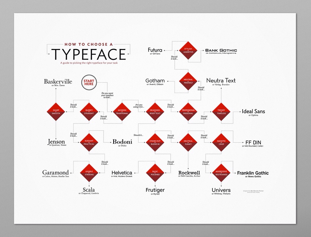 how-to-choose-a-typeface-poster