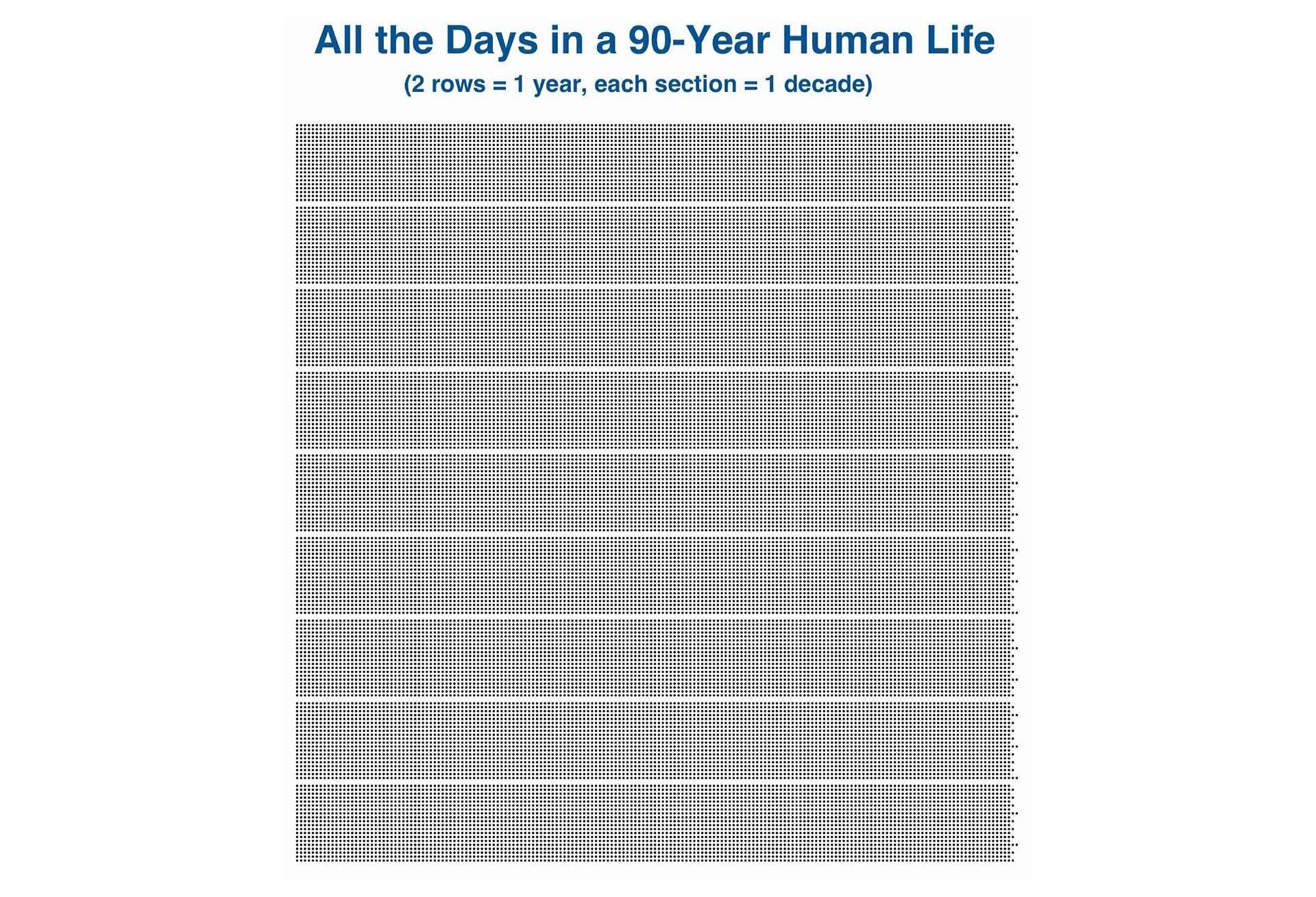 Graph: Tim Urban