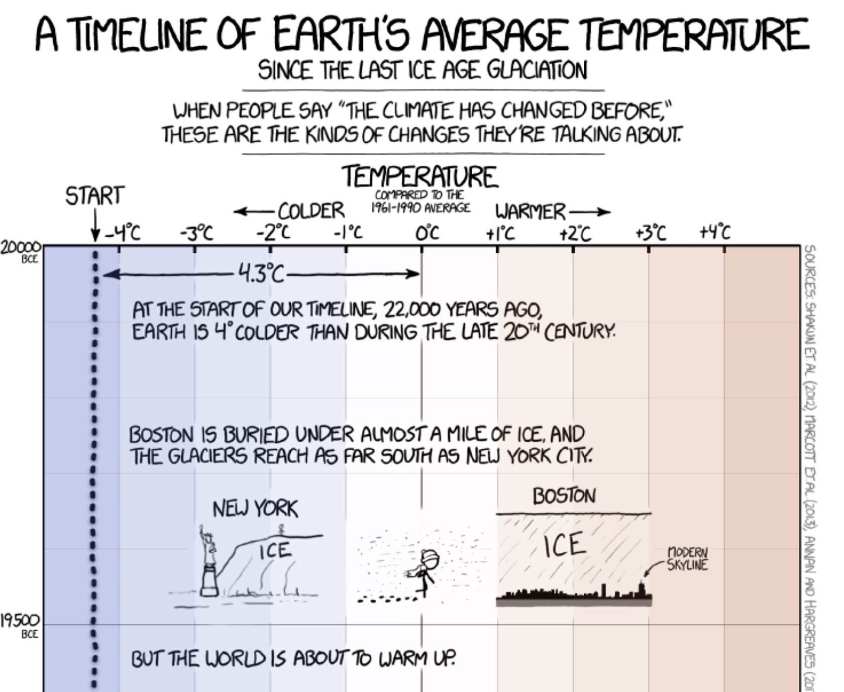 Graph/Illustration: Randall Munroe, xkcd