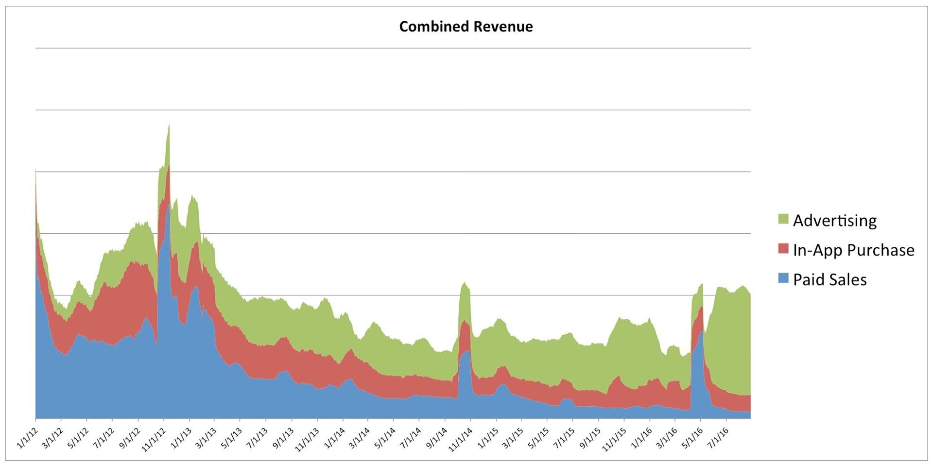 Chart: David Smith